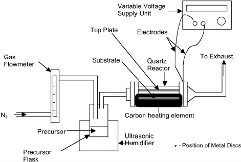 Schematic diagram of a EACVD reactor with the position of