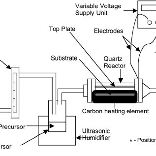 (PDF) Electric field assisted chemical vapour deposition