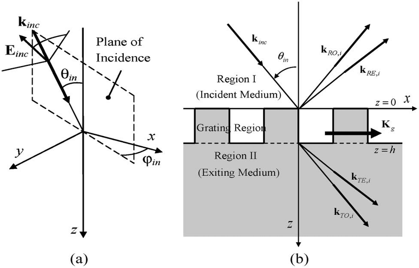 Geometry of the grating diffraction problem analyzed