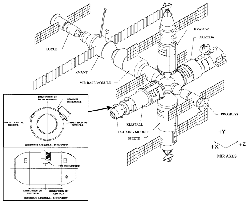 Diagram of the Mir Space Station showing the location of