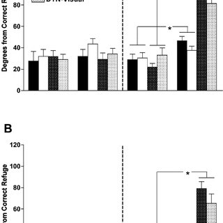 Postlesion performance in DTN-lesioned rats over 3