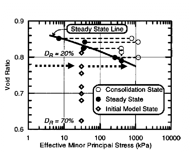 Steady State Line for Nevada Sand measured in triaxial