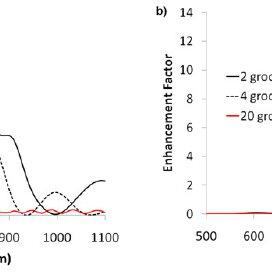 Tunable peak wavelength. measured TM transmission curves