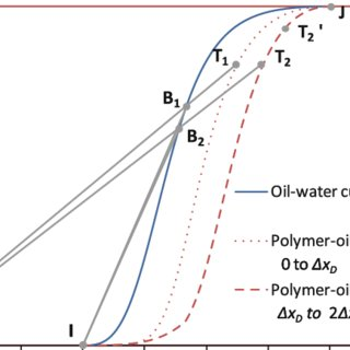 The construction of solution for oil–water fractional flow