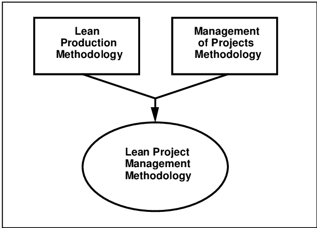 Generation of the Lean Project Management Methodology