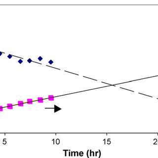 Plot of ln(k) versus 1/T for experimentally determined