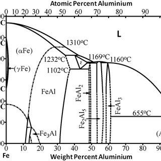 3. Properties of titanium aluminides, titanium alloys and