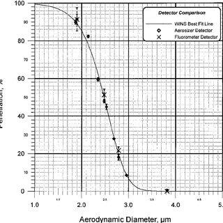 (PDF) Methodology for Measuring PM2.5 Separator