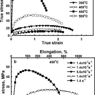 (PDF) Superplastic behavior and microstructure evolution