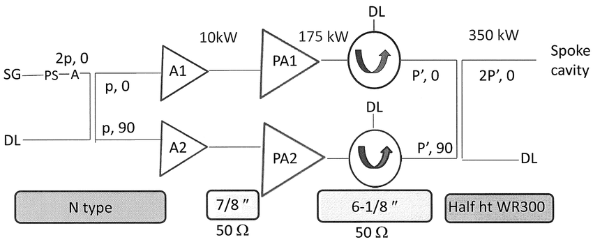 Schematic for high power RF layout for FREIA. SG: Signal