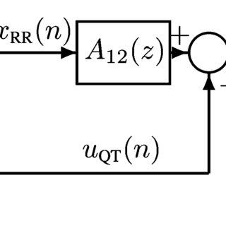 Methods block diagram: QT reference models construction