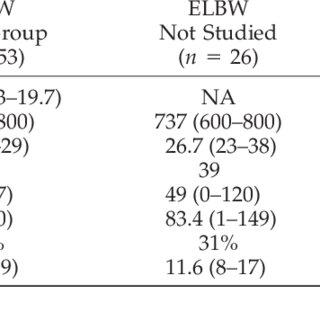 Behaviour during psycho-educational assessment (Stanford