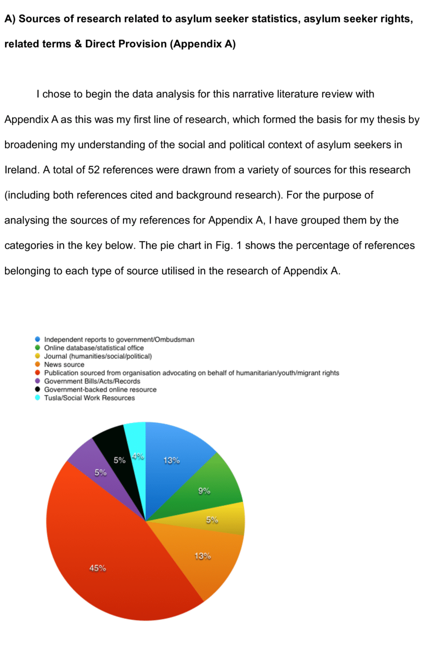 hight resolution of breakdown of percentages of types of sources used in research of appendix a asylum seeker