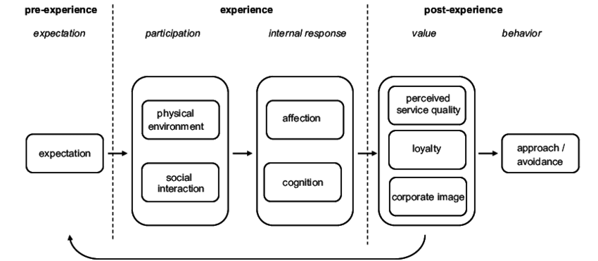 Guest Experience Process Model of Services pre-experience