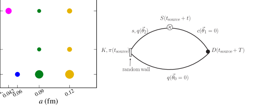 (left) Ensembles used in this calculation, where the