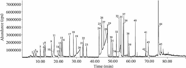 Chromatogram of method development solution. 1 Pentane, 2