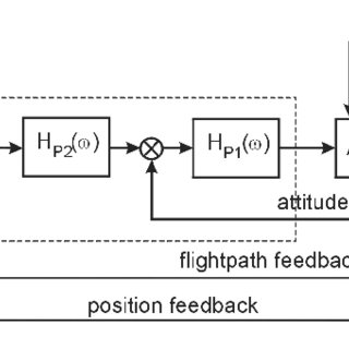 (PDF) Pilot Model Development for the Manual Balked