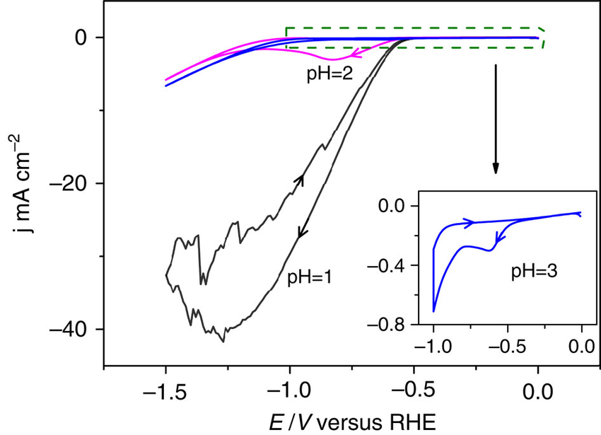 H dependence of hydrogen evolution reaction on the CoPP-PG