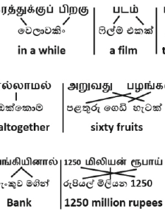 Example of  pair sinhala and tamil sentences their relative alignment to the corresponding english sentence taken from dataset used also rh researchgate