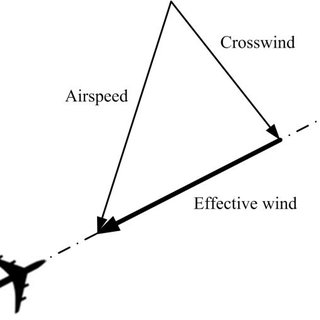 (PDF) New methods of optimization of the flight profiles