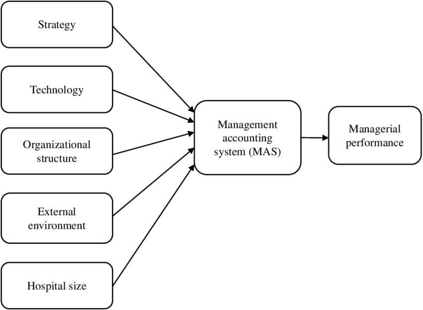 Contingency model of management accounting system