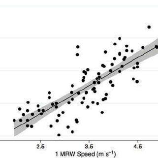 (PDF) Development of an aerobic capacity prediction model