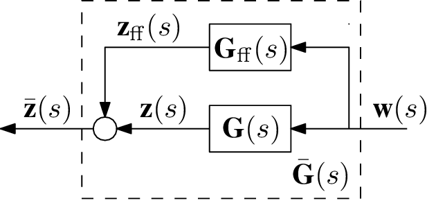 Block diagram of the plant G(s) augmented with a parallel