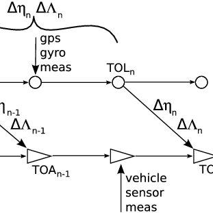 (PDF) Advances in Decentralized Single-Beacon Acoustic