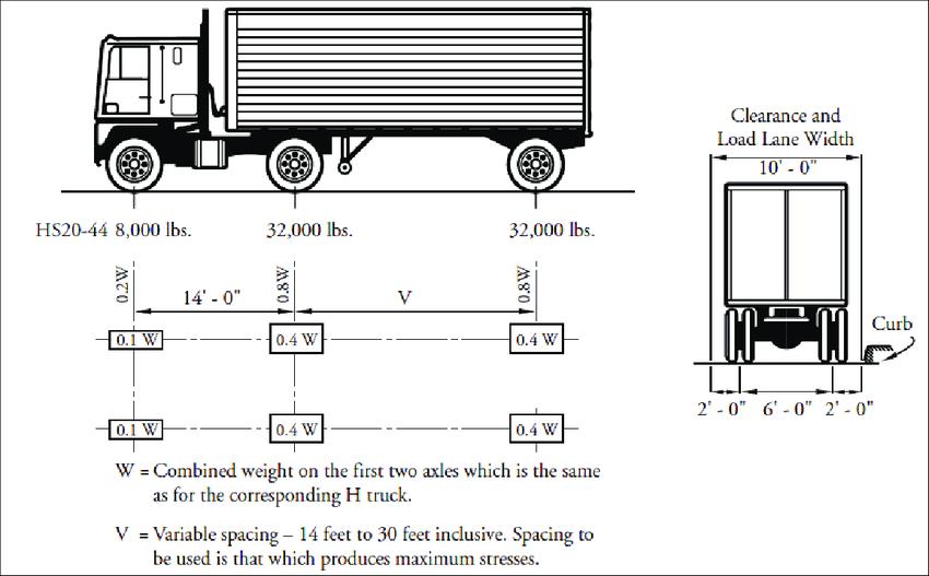 AASHTO HS20-44 Truck (Precast/Prestressed Concrete