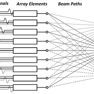 (PDF) Image-guided ultrasound phased arrays are a