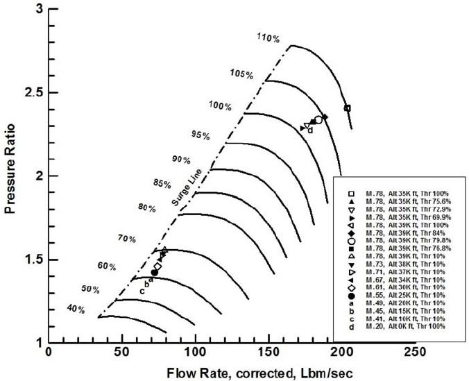 Fan-core and low pressure compressor stage total pressure