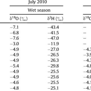 δ2H and δ18O values of water plotted against the global