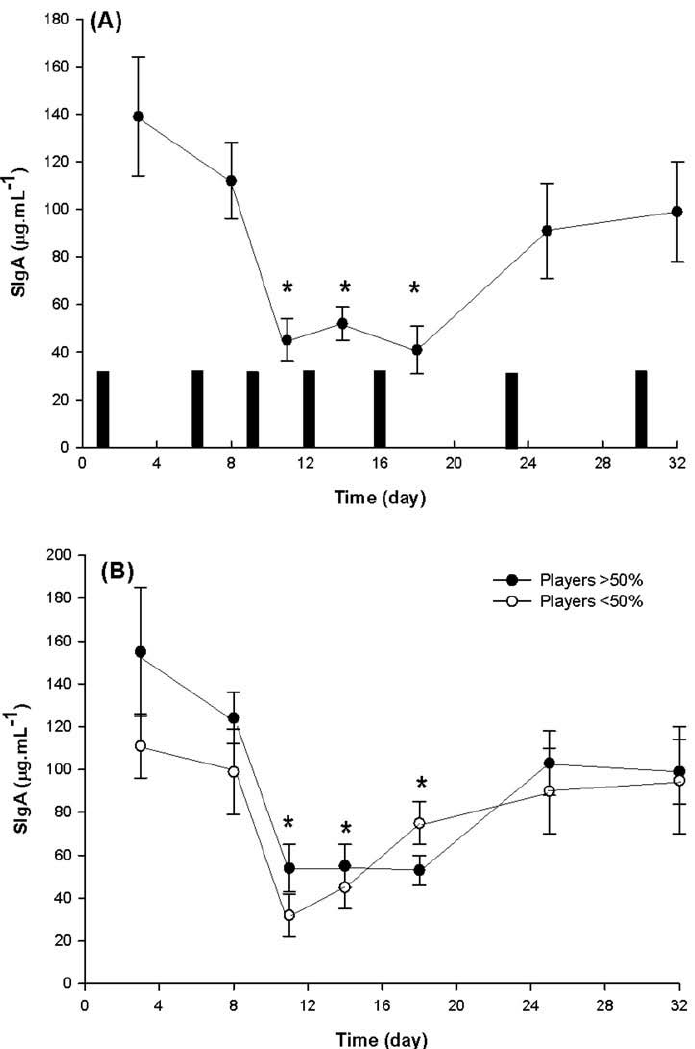 (a) Salivary IgA concentration during the 32-day data