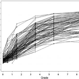 Logistic Growth Models for Boys' and Girls' Genital or
