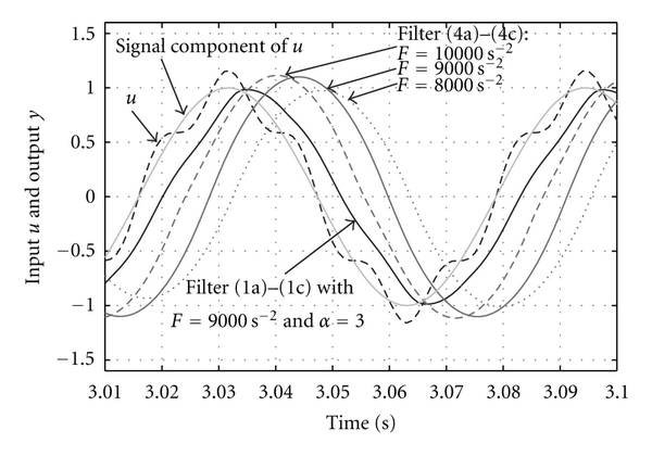 Comparison between the outputs of filter (1a)–(1c) with F
