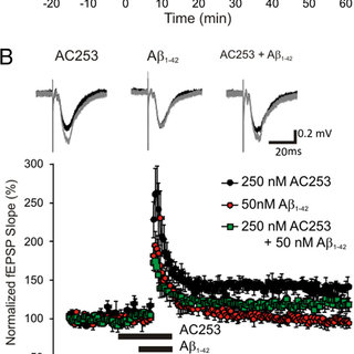 (PDF) Beta Amyloid-Induced Depression of Hippocampal Long