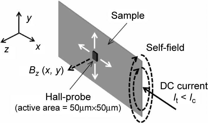 A schematic diagram for measuring self-field B