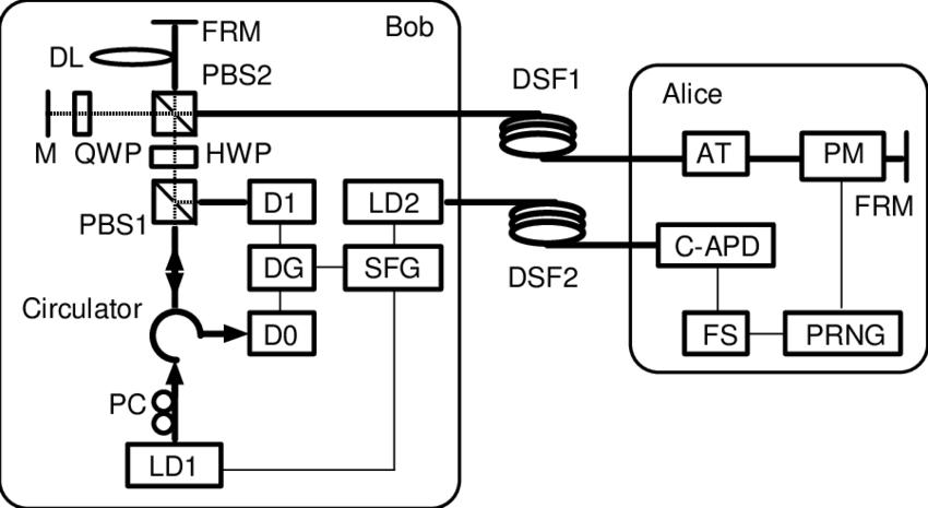 Experimental setup for quantum key distribution. LD1 and