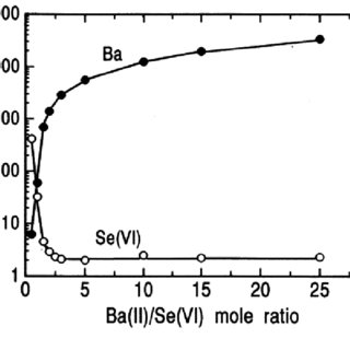 Stability and solubility regions for barium selenates as a