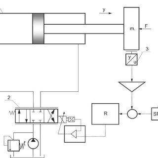 Electro-hydraulic servo actuator: 1-servo cylinder with
