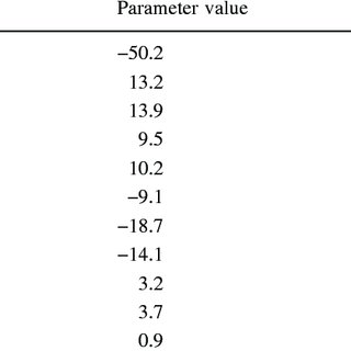 (PDF) Variance components of the respiration rate and