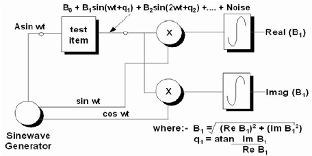 Block diagram of the instrument main elements The