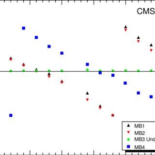 (PDF) Fine synchronization of the CMS muon drift tubes