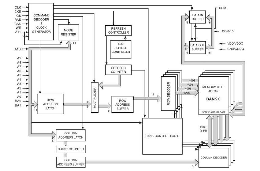 Block schematic of IS42S16400 SDRAM memory [46