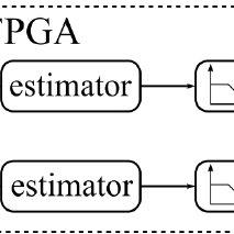 Block diagram of the Digital Signal Processing procedure