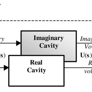 (PDF) Cavity control system essential modeling for TESLA