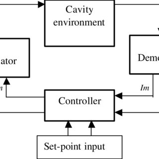 (PDF) Cavity control system essential modeling for the