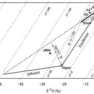 (PDF) Isotopic fractionation of water during snow