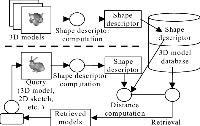 A generic diagram for a shape similarity search database