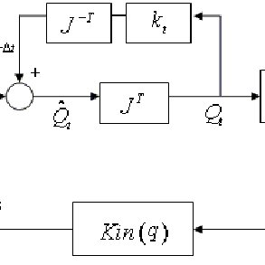 Implementing Equation 6 in Simulink model General control